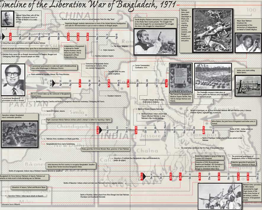 Timeline of the Liberation War of Bangladesh.